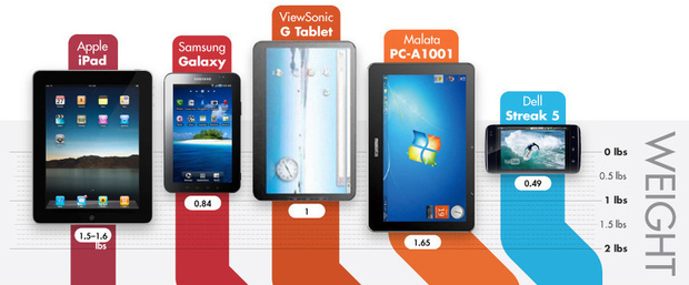 Tactile tablets : a size difference