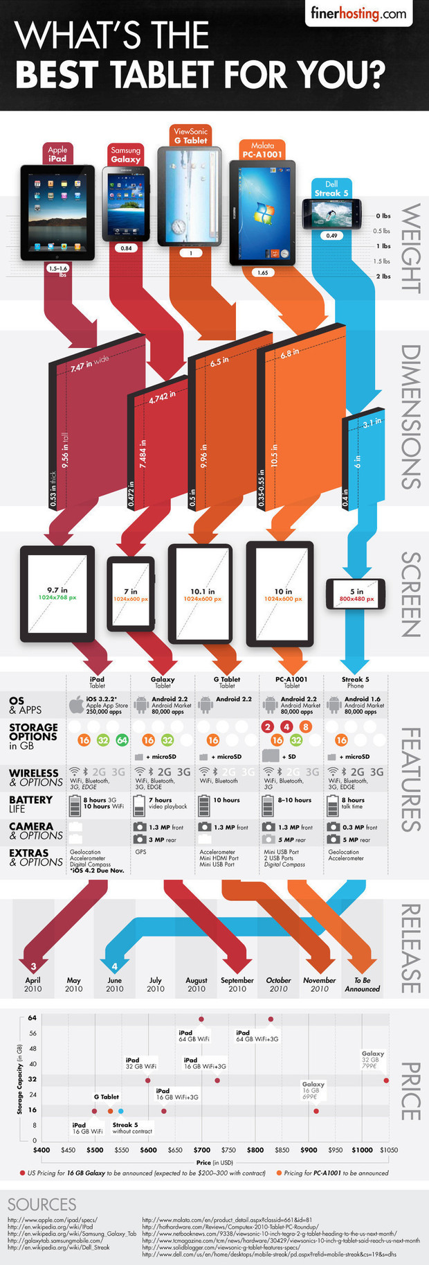 Comparative of main tactile tablets present on the market